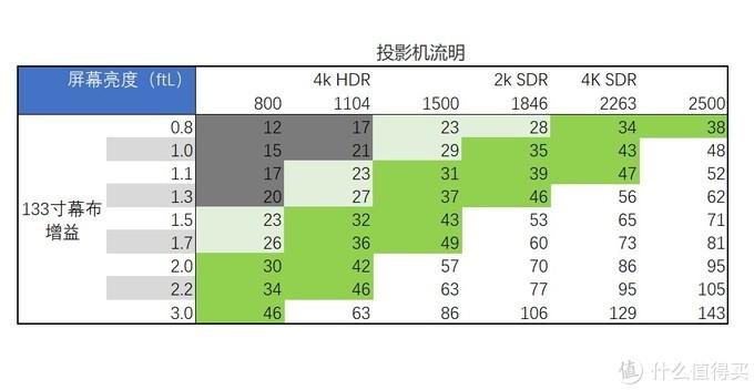 我家tw8400投影机不同流明情况下的幕布实际亮度计算