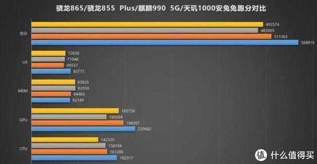 同为8GB+128GB,还都是国产高端旗舰,安兔兔跑分却相差13万