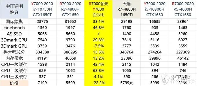 R7000 2020 4800H+1650卡不负责开箱简评
