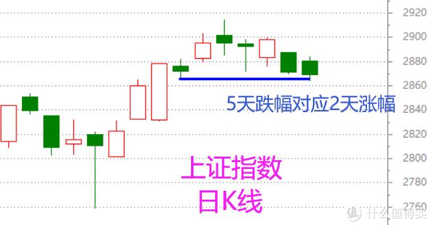 股市周总结——强势而正常的一周调整(含视频版)
