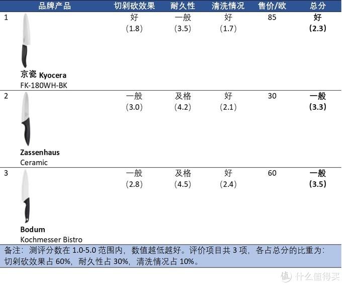 3款陶瓷刀综合质量排名(从高到低)
