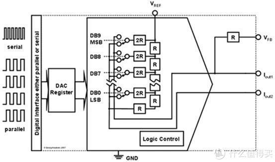 首台便携分立R2R播放器+参考级声音表现=乐彼P6(长文评测)