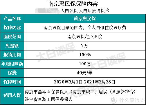 南京补充医疗保险惠民保,49元保一年的保险,很多人都买了,你还不知道?