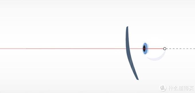 眼镜选购必看攻略之三——镜片篇,用光与影的艺术和科学的技术重构我们眼中的世界