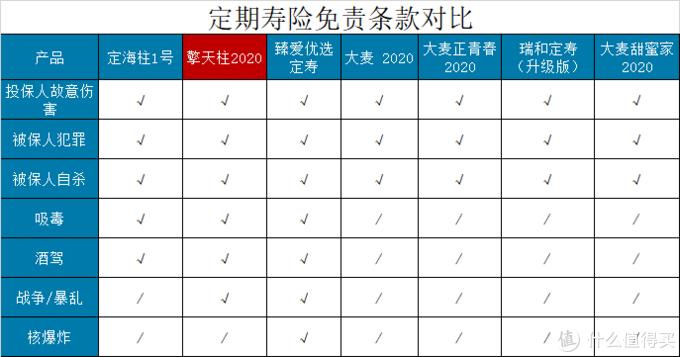 擎天柱2020定寿,再次刷新定期寿险地板价