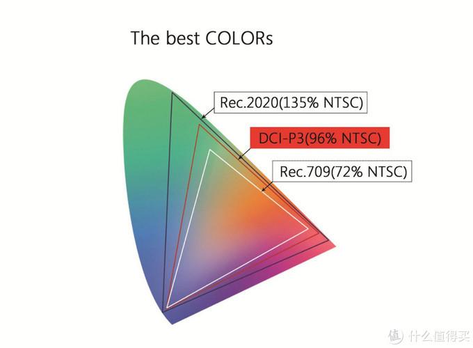 709、P3和2020色域对比图