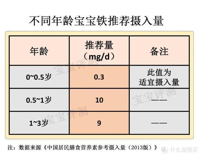 一文读懂宝宝营养补充剂(上):钙铁锌、维D、DHA……该不该吃?怎么吃?