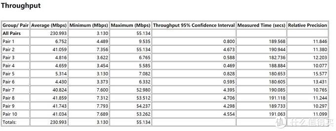 华硕WiFi6电竞路由器RT-AX86U深度评测
