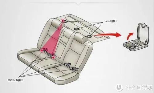 新生儿安全座椅选购指南——欧颂ROY安全座椅使用评测