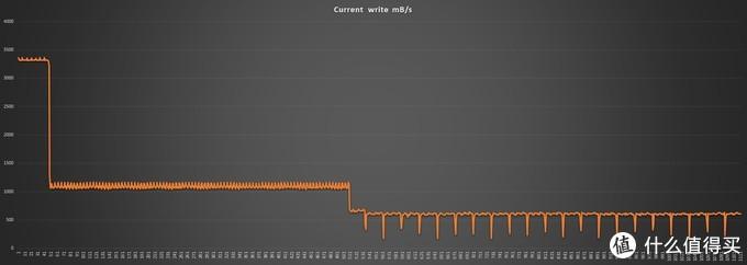全盘写入中速度变化情况