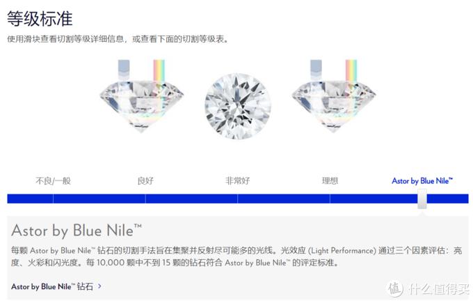 切工等级从低到高有一般,良好,非常好,理想,Astor by Blue Nile几种。