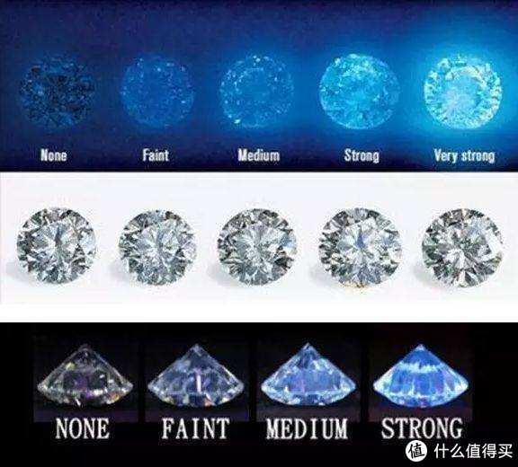 钻石荧光(Fluorescence)也是影响钻石美观和价格的一个指标,是指钻石在紫外线下的荧光反应,其实拥有微弱或者中等荧光的钻石往往能给偏黄成色的钻石带来一点抵消黄色的作用,让其观感更加接近无色钻石,但是非常强的荧光在阳光下会比较明显,也会让钻石价格低上一些。