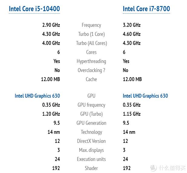 6核12线,换个马甲继续卖?—十代酷睿i5-10400首发评测