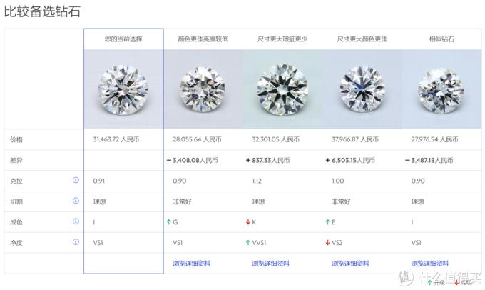 下面还有相似钻石的对比,帮助你选择更好的相似钻石。