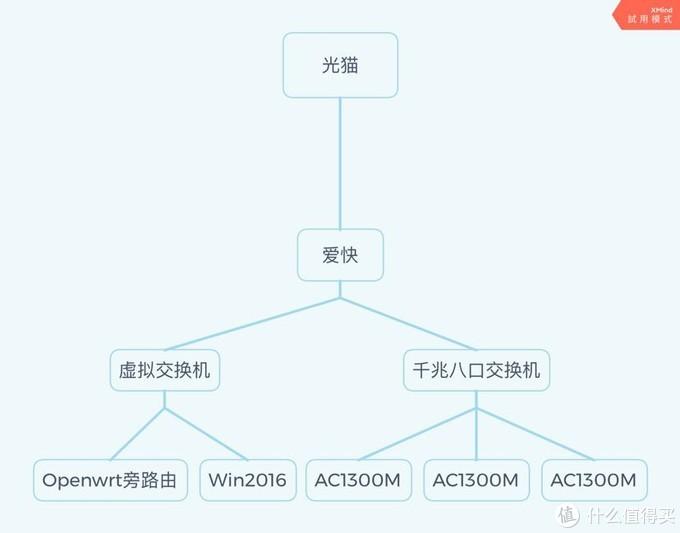 新的网络拓扑图