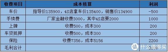 湖北江汉平原买车行情:4S店少汽贸多,车价优惠大不一定就便宜
