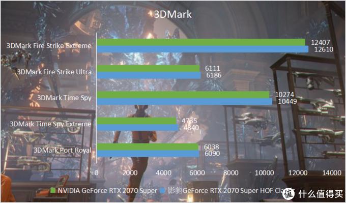 """重铸经典,不止经典!影驰 GeForce RTX HOF Classic助力游戏""""帧""""能赢"""