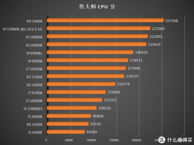英特尔十代处理器加入战场,CPU 该怎么选?15 颗 CPU 综合测试告诉你答案!