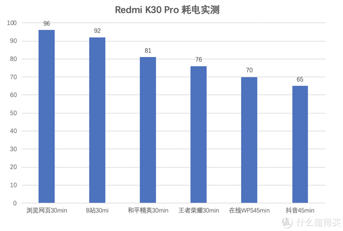 真性价比旗舰?Redmi K30 Pro深度体验