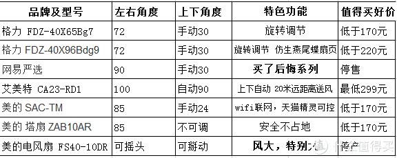 618风扇怎么选?7款主流风扇评测