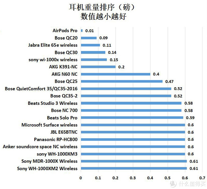 56款耳机降噪实力对比:2020年618降噪耳机购买攻略