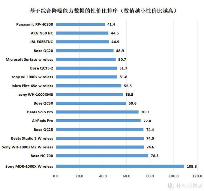 根据2020年5月20日京东和亚马逊耳机最低价格进行性价比排序