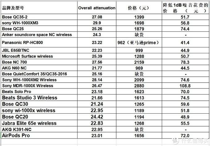 2020年5月20日从京东和亚马逊查到的耳机最低价格
