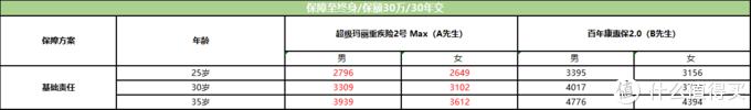 保险选购指南|「小雨伞超级玛丽重疾险2号 Max 」VS 「百年康惠保2.0」