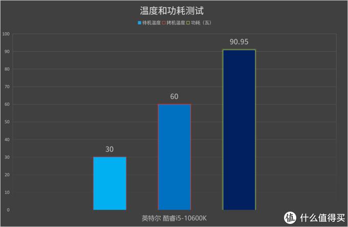 超线程加量不加价:英特尔酷睿i5-10600K处理器首发评测