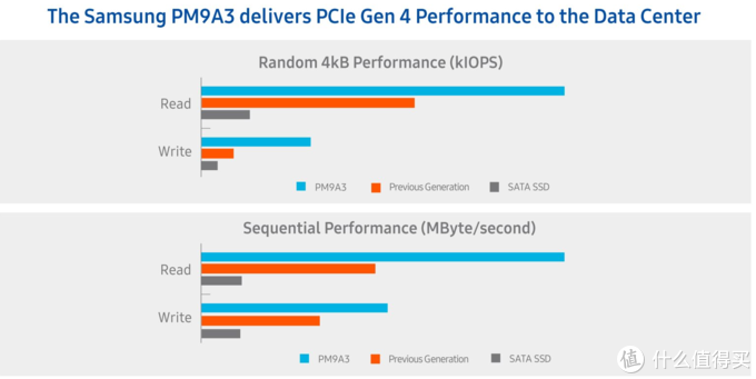 企业用户也开始普及PCIe4.0三星推出首款PCIe4.0企业硬盘