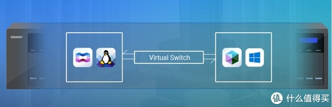 轻松玩转NAS 跨平台存储互联全体验 威联通TS-532X(5000字详细教程)