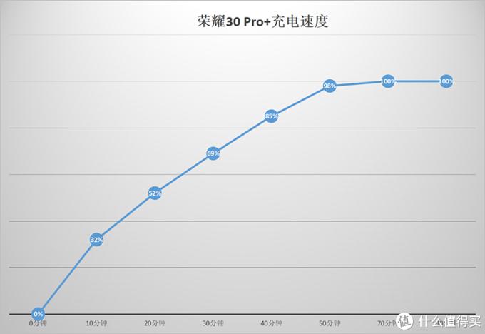 荣耀30Pro+深度体验1个月后有感:50倍变焦+90HZ A屏能否成为你心目中的顶级旗舰?