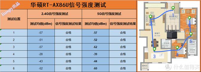 此86非彼86!华硕RT-AX86U深度评测,速度能否对得起86之名?