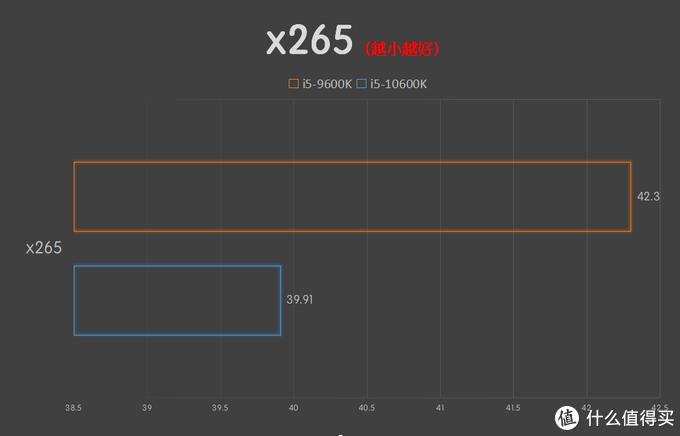 i5-10600K可以和i9五五开?游戏性能居然这么强