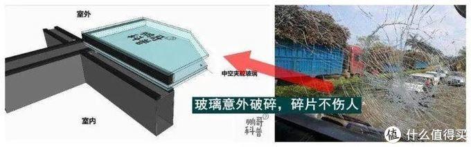 家装阳光房的:选购注意事项和设计细节