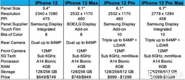 iPhone 12回归小屏,起步价不到五千,万元顶配无刘海?