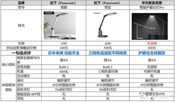 300~500元档护眼灯产品参数对比