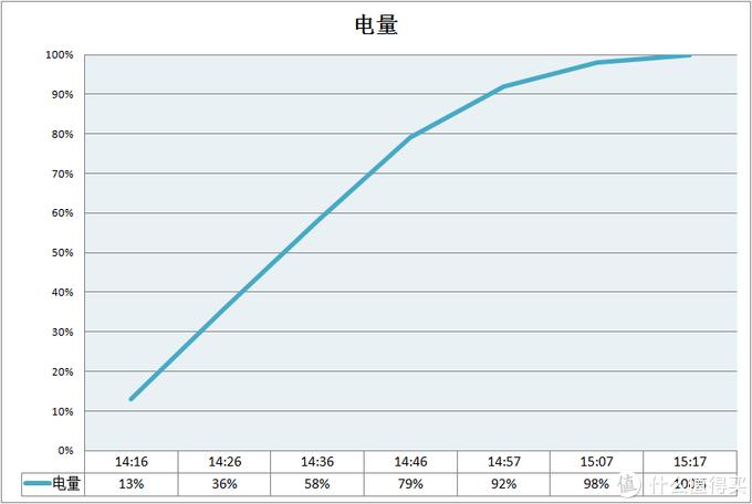 性能不输旗舰,性价比更是逆天——iQOO Neo3评测