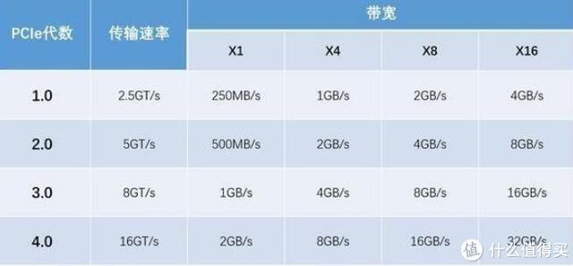 2020年装AMD三代锐龙平台,选PCIe4.0 SSD,我们该怎么选?