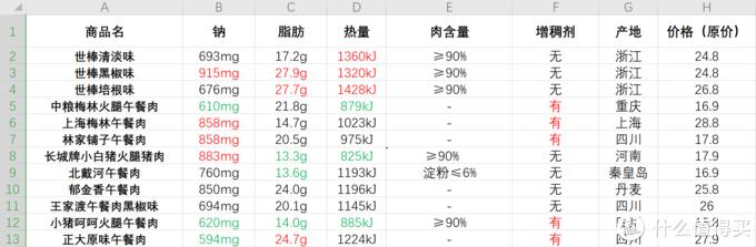 前三个数值中的高&低我分别用红&绿标示出来