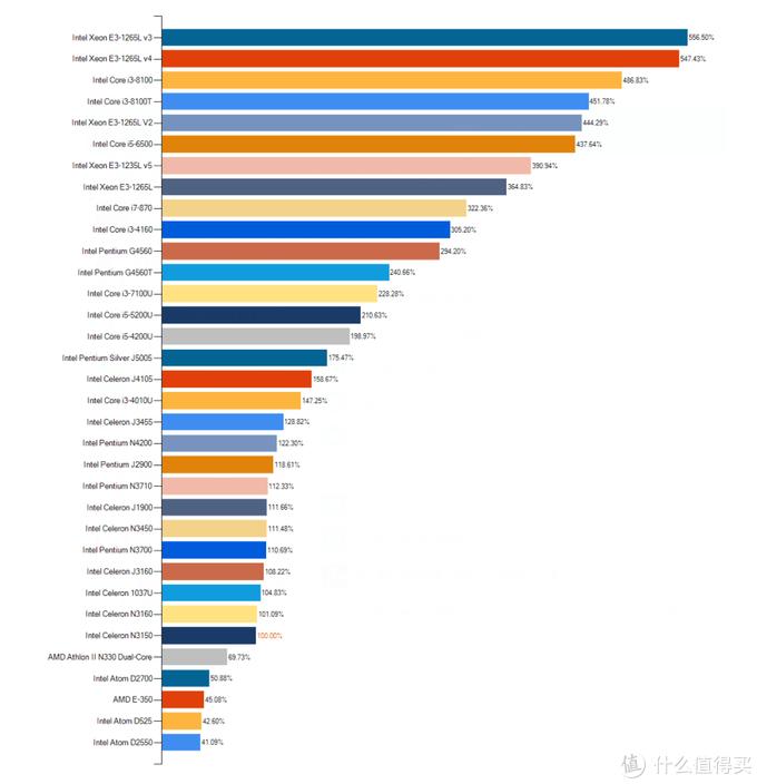 常见NAS的CPU天梯图(图源网络,侵删)