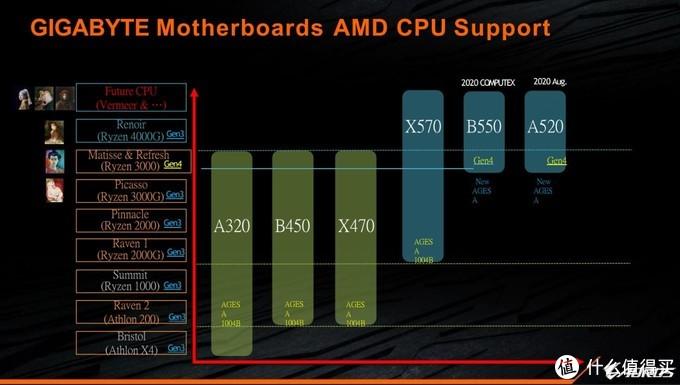 """用老款降价+新款""""组合拳""""来硬刚英特尔:AMD将发布3900 XT、3800 XT和3600 XT处理器"""