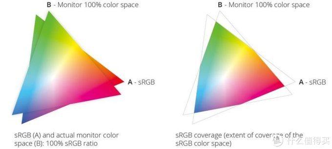 色域容积与覆盖