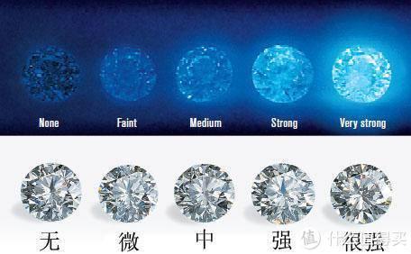 2020年最全BlueNile钻戒购买攻略,心心的钻石粉们,快回家啦~