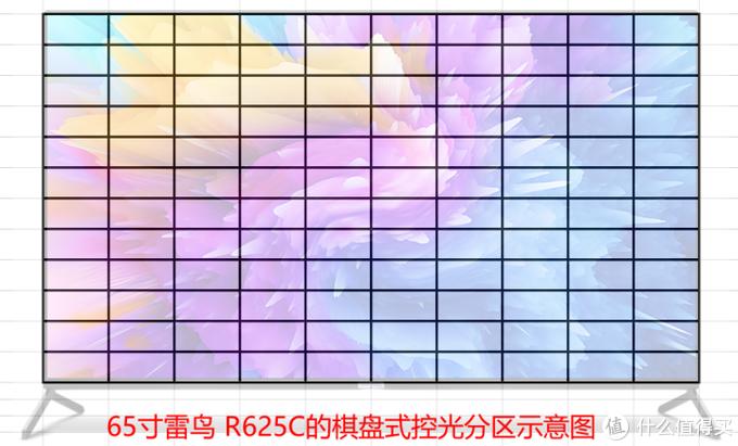 新一代屠夫级性价比——雷鸟R625C测评!