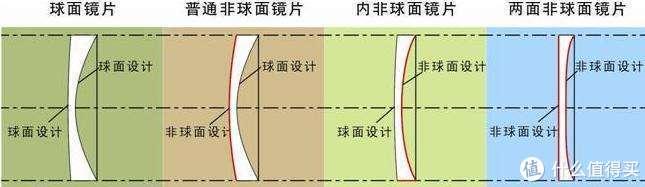 镜片进阶篇1——基础光学设计