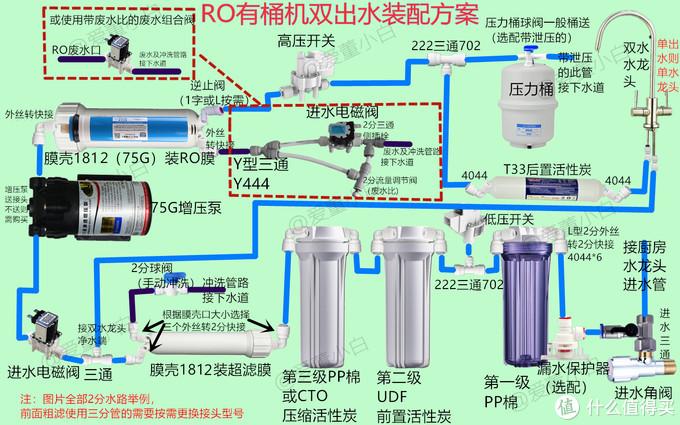 DIY净水器安装详细过程+RO纯水机废水处置+解决无桶机高TDS方案分享
