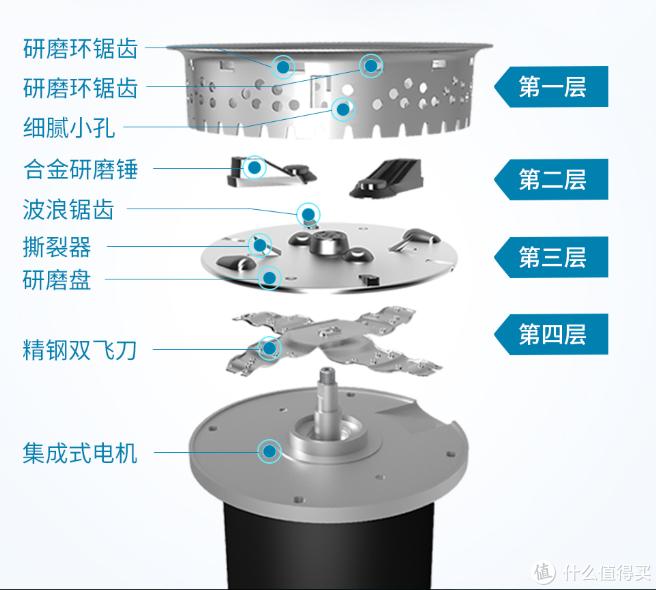 新房必备厨电——垃圾处理器如何选购,看这篇就够了