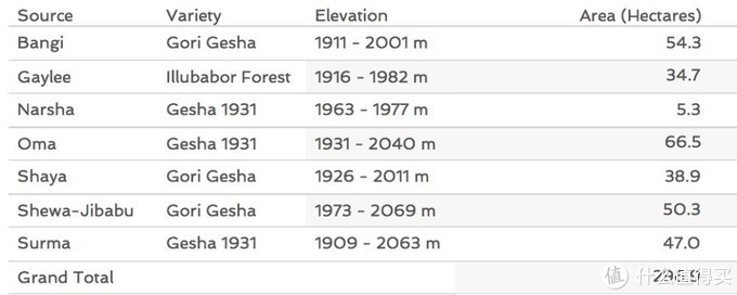 埃塞俄比亚瑰夏的产区/海拔/种植面积丨统计于2018年