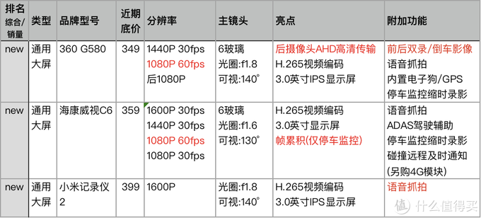 △360 G580 VS 海康威视C6 VS 小米记录仪2